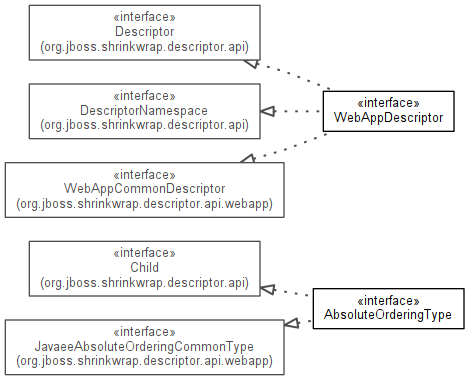 org jboss shrinkwrap descriptor api webapp31 (ShrinkWrap